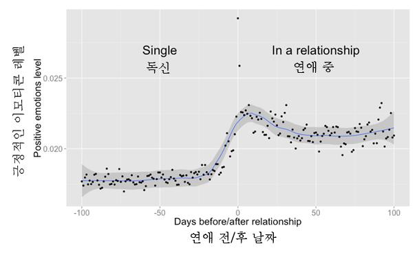 www.facebook.com/notes/facebook-data-science
