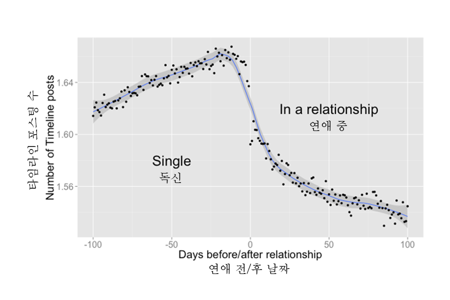 Source: www.facebook.com/notes/facebook-data-science