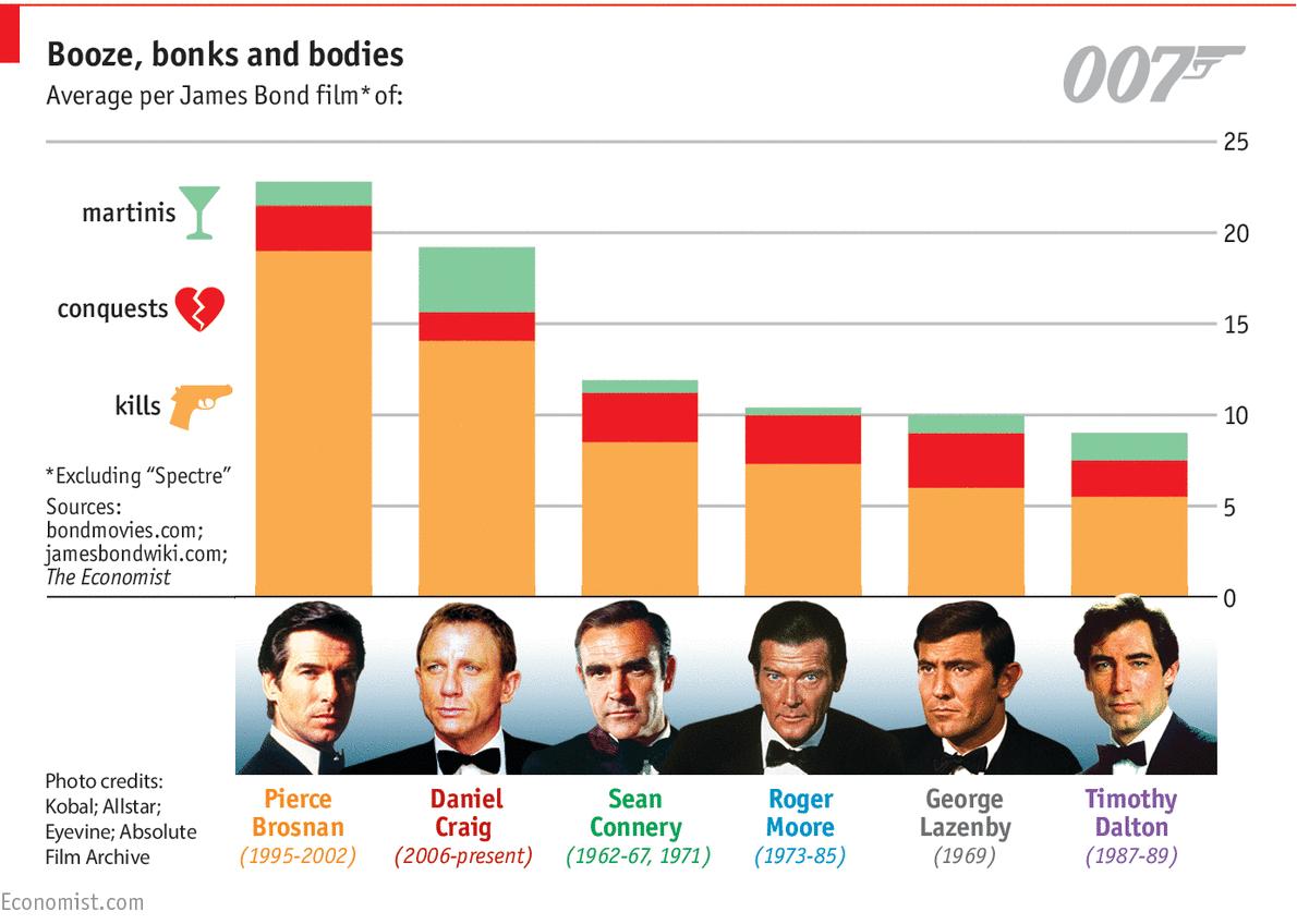 Source: Economist.com